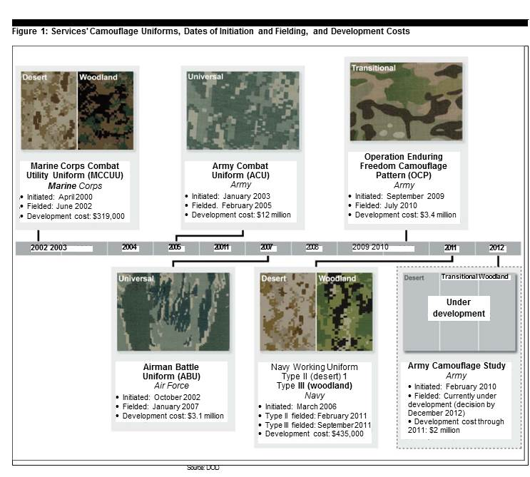 Timeline of camoflage develoment efforts, 2001 to 2012